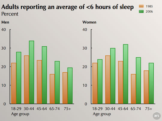 adults_reporting_sleep